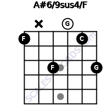 A#6/9sus4/F for guitar on frets 1, x, 3, 0, 1, 3