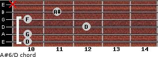 A#6/D for guitar on frets 10, 10, 12, 10, 11, x