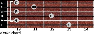 A#6/F for guitar on frets 13, 10, 12, 10, 11, 10