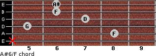 A#6/F for guitar on frets x, 8, 5, 7, 6, 6