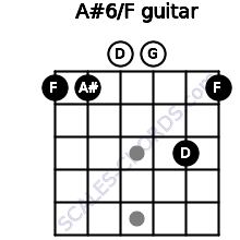 A#6/F for guitar on frets 1, 1, 0, 0, 3, 1