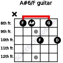 A#6/F for guitar on frets x, 8, 8, 10, 8, 10