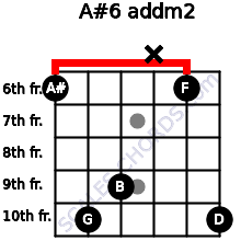 A#6 add(m2) for guitar on frets 6, 10, 9, x, 6, 10