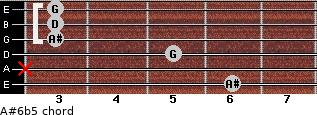 A#6b5 for guitar on frets 6, x, 5, 3, 3, 3