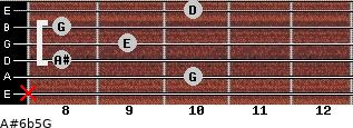 A#6b5/G for guitar on frets x, 10, 8, 9, 8, 10