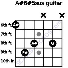 A#6#5sus for guitar on frets 6, 9, 8, x, 8, x