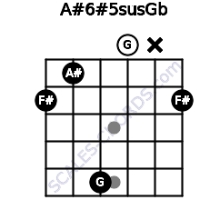 A#6#5sus/Gb for guitar on frets 2, 1, 5, 0, x, 2