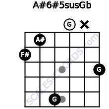 A#6#5sus/Gb for guitar on frets 2, 1, 5, 0, x, 3