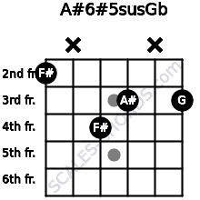A#6#5sus/Gb for guitar on frets 2, x, 4, 3, x, 3