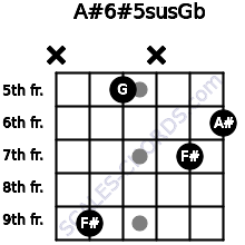 A#6#5sus/Gb for guitar on frets x, 9, 5, x, 7, 6