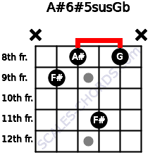 A#6#5sus/Gb for guitar on frets x, 9, 8, 11, 8, x
