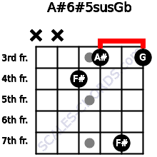A#6#5sus/Gb for guitar on frets x, x, 4, 3, 7, 3