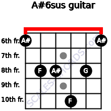 A#6sus for guitar on frets 6, 8, 8, 10, 8, 6