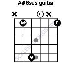 A#6sus for guitar on frets x, 1, 5, 0, x, 1