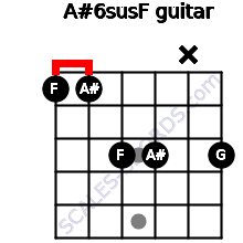 A#6sus/F for guitar on frets 1, 1, 3, 3, x, 3