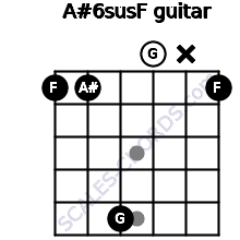 A#6sus/F for guitar on frets 1, 1, 5, 0, x, 1