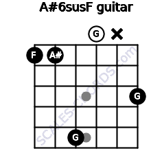 A#6sus/F for guitar on frets 1, 1, 5, 0, x, 3