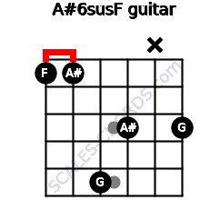 A#6sus/F for guitar on frets 1, 1, 5, 3, x, 3