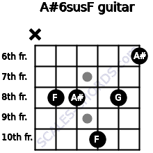 A#6sus/F for guitar on frets x, 8, 8, 10, 8, 6
