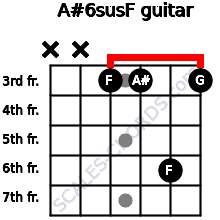 A#6sus/F for guitar on frets x, x, 3, 3, 6, 3