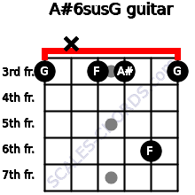 A#6sus/G for guitar on frets 3, x, 3, 3, 6, 3