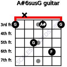 A#6sus/G for guitar on frets 3, x, 5, 3, 6, 3