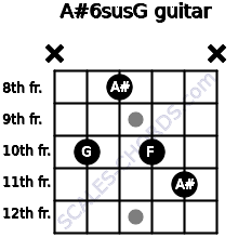 A#6sus/G for guitar on frets x, 10, 8, 10, 11, x