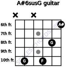 A#6sus/G for guitar on frets x, 10, x, 10, 8, 6