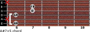 A#7(+5) for guitar on frets 6, x, 6, 7, 7, x