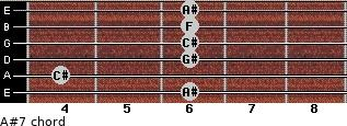 A#-7 for guitar on frets 6, 4, 6, 6, 6, 6