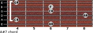 A#-7 for guitar on frets 6, 4, 8, 6, 6, 4
