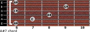 A#º7 for guitar on frets 6, 7, 8, 6, 9, 6