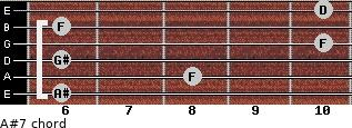 A#7 for guitar on frets 6, 8, 6, 10, 6, 10