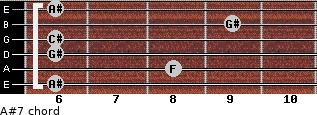 A#-7 for guitar on frets 6, 8, 6, 6, 9, 6
