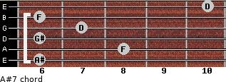 A#7 for guitar on frets 6, 8, 6, 7, 6, 10