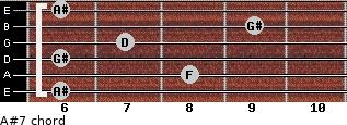 A#7 for guitar on frets 6, 8, 6, 7, 9, 6