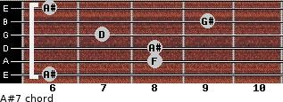 A#7 for guitar on frets 6, 8, 8, 7, 9, 6