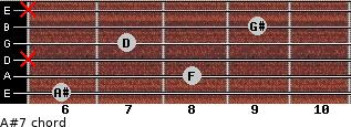 A#7 for guitar on frets 6, 8, x, 7, 9, x