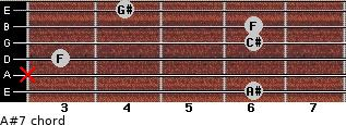 A#-7 for guitar on frets 6, x, 3, 6, 6, 4