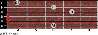 A#7 for guitar on frets 6, x, x, 7, 6, 4