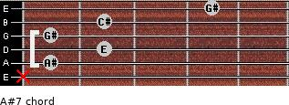 A#º7 for guitar on frets x, 1, 2, 1, 2, 4