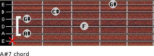 A#-7 for guitar on frets x, 1, 3, 1, 2, 4