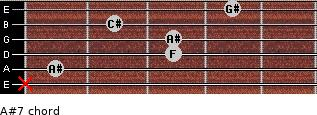 A#-7 for guitar on frets x, 1, 3, 3, 2, 4