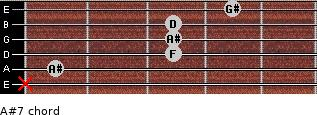 A#7 for guitar on frets x, 1, 3, 3, 3, 4