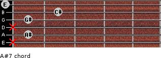 A#º7 for guitar on frets x, 1, x, 1, 2, 0