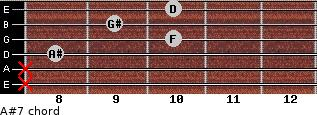 A#7 for guitar on frets x, x, 8, 10, 9, 10