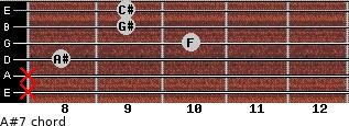 A#-7 for guitar on frets x, x, 8, 10, 9, 9