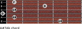 A#7/Ab for guitar on frets 4, 1, 0, 1, 3, 1