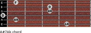 A#7/Ab for guitar on frets 4, 1, 0, 3, 3, 1