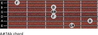 A#7/Ab for guitar on frets 4, 5, 3, 3, 3, 1